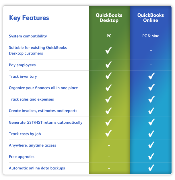 Chart: Compare QuickBooks Desktop to Online