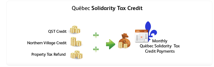 Solidarity tax credit and direct deposit – TurboTax takes care of both